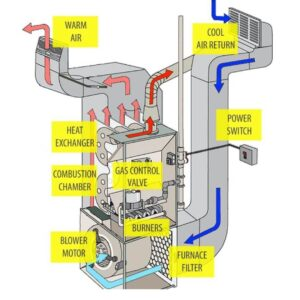 heating repair toronto